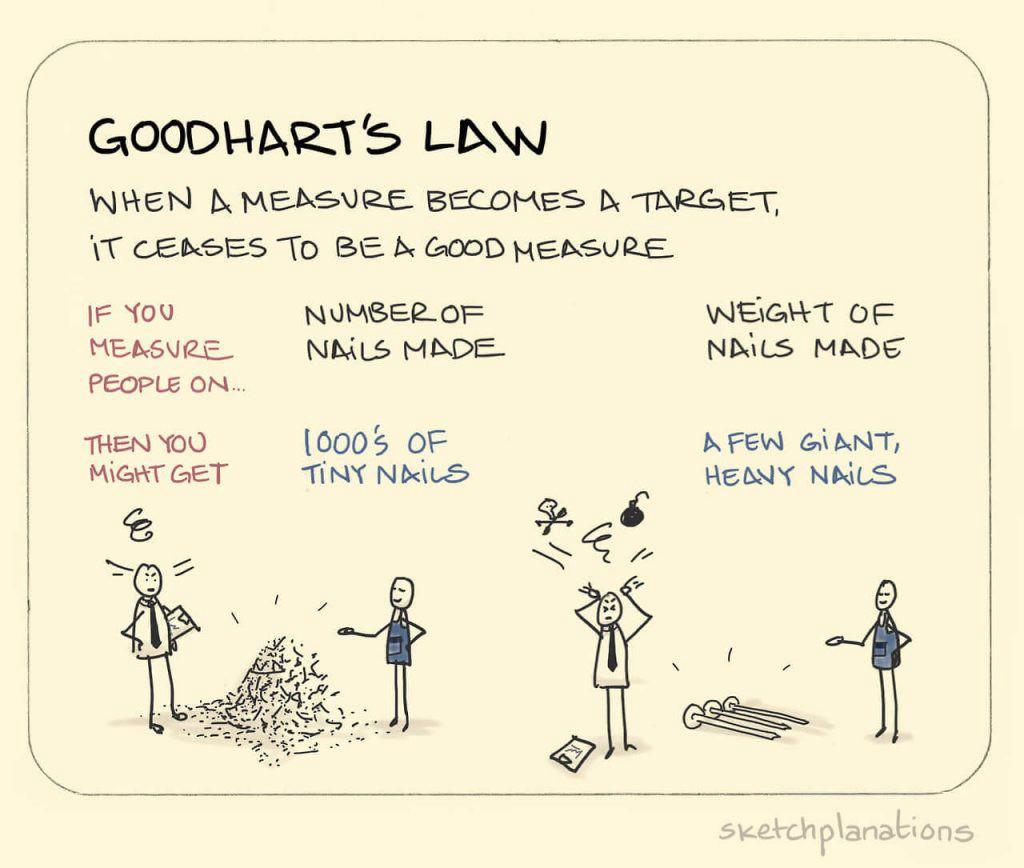 Goodhart's Law